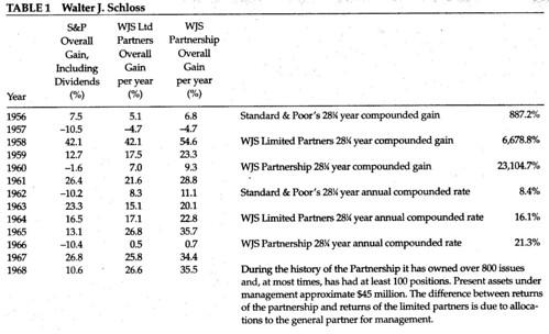 table 1 - Walter J. Schloss