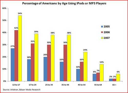 iPod users by age