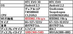 「HTC EVO 3D」&「HTC EVO」スペック比較
