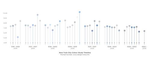 New York City Colour Study Timeline