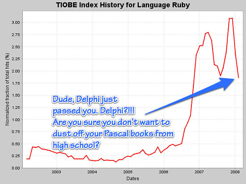 More Ruby history