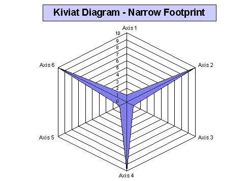 Better kiviat diagrams if however the axis one value is three the axis two value is five the axis three value is three the axis four value is five the axis five value is ccuart Choice Image