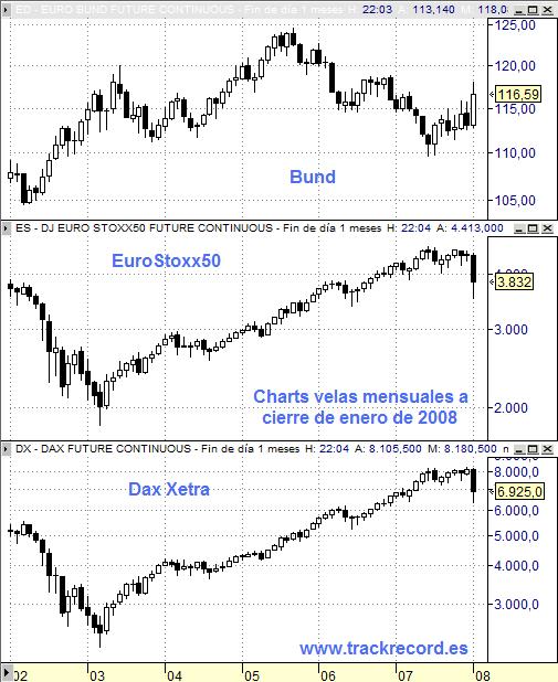 Eurex perspectiva mensual EuroStoxx50, Dax Xetra y Bund a cierre de enero