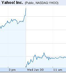 Yahoo! stock price falls