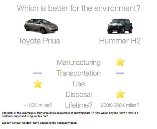 Which is Better for the Environment-the Hummer or the Prius?