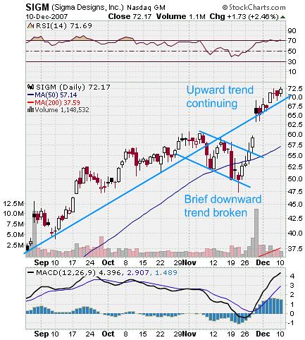SIGM Stock Chart