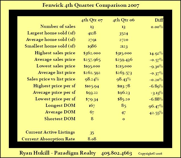 Fenwick Edmond Statistics 4th Quarter 2007