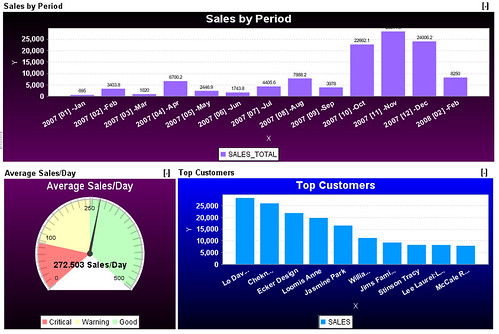 Quickbook Sales Dashboard,Sales reporting,Quickbooks