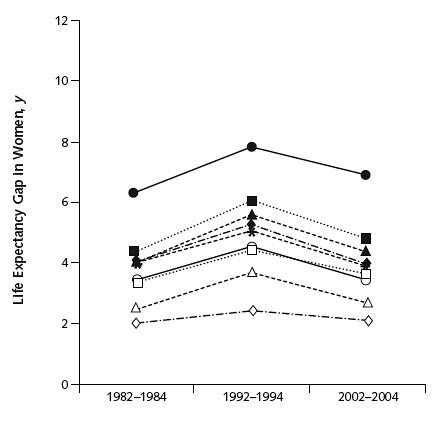健保10年前後不同健康水平群組間的平均餘命比較2