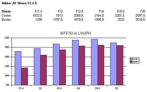 AF 50mm f_1_4 D
