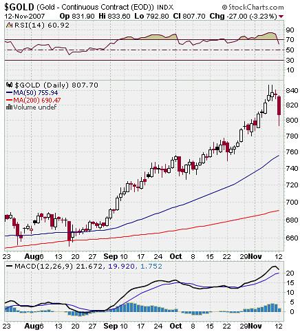 AUY Stock Market Chart