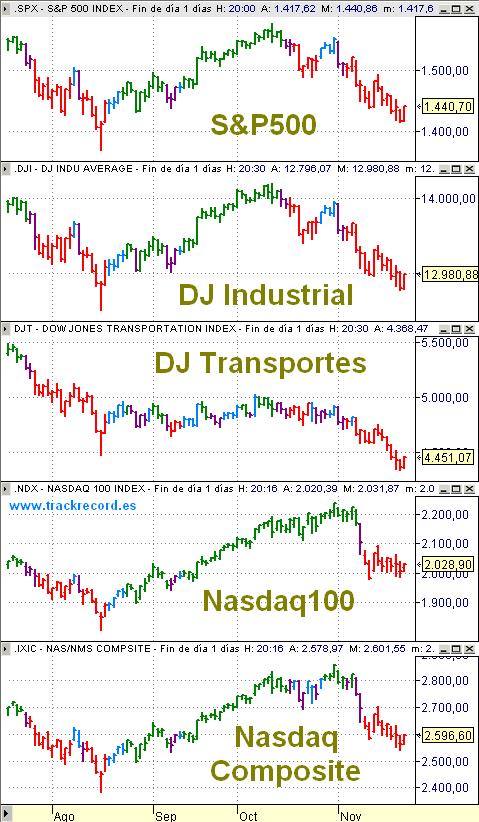 SP500, Dow Jones Industriales, Dow Jones Transportes, Nasdaq100 y Nasdaq Composite con sistema FESX a 23 noviembre