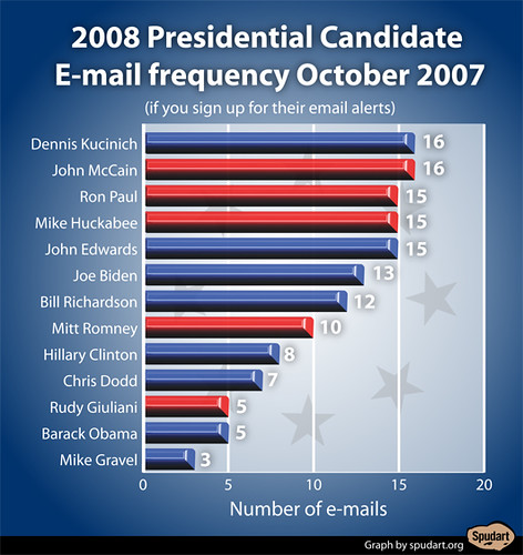2008 Presidential Candidate E-mail frequency: October 2007