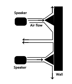 Tannoy F1 Custom speakers: distance from wall (Update