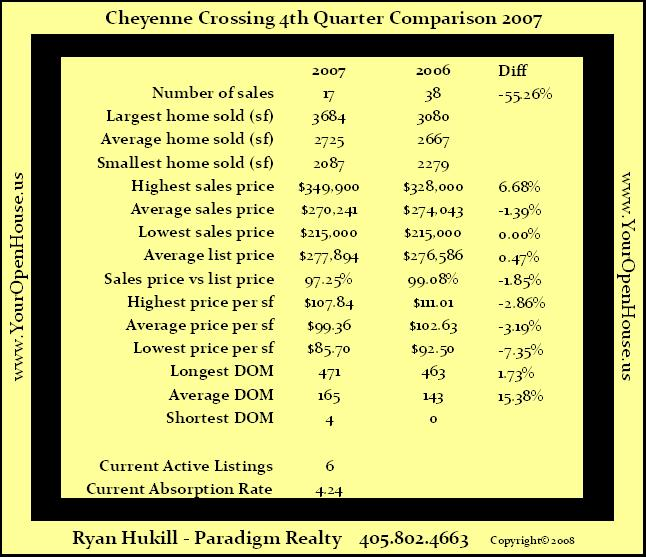 Cheyenne Crossing Edmond Statistics 4th Quarter 2007
