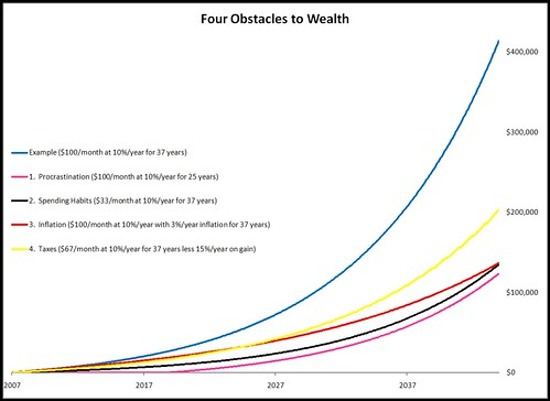 Four Obstacles To Wealth