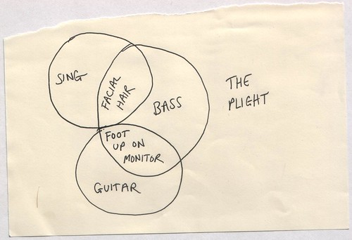 The Plight - Venn Diagram