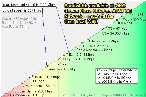 Bandwidth available at OKC Crown Plaza Hotel on AT&T 3G Network - much faster than local WiFi!