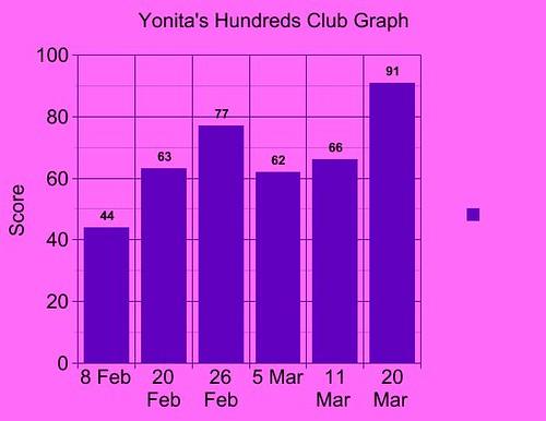 Yonita's graph