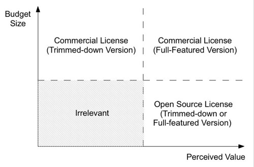 Diagram of different segment of customers depending on their budget size and perceived value of the software