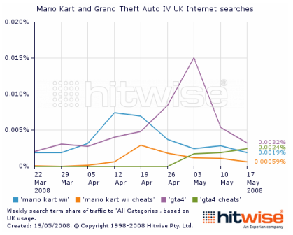 Hitwise chart - searches for gta 4