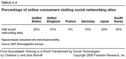 social networks by country