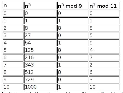 Hacer raíces cúbicas de memoria | Gaussianos