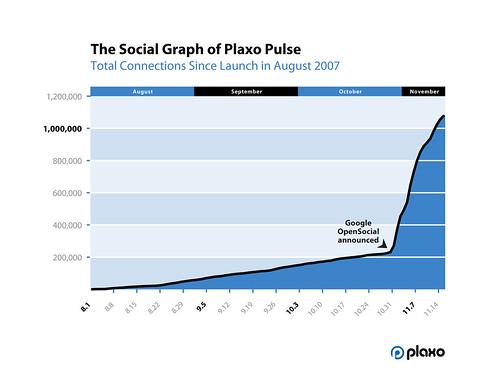 PlaxoSocialGraph