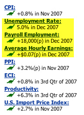 Unemployment Highlighted Jan 2008