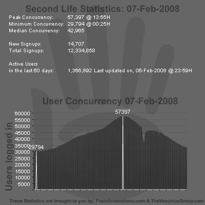 SL Stats 07-02-2008