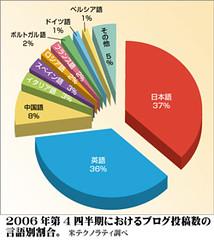 2006年第4四半期におけるブログ投稿数の言語別割合。
