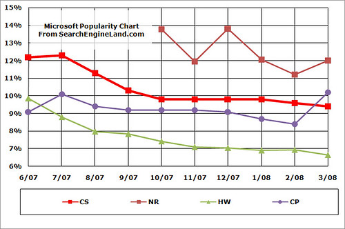 6/07-3/08 Microsoft Search Ratings