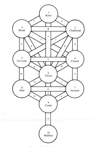 figure 18 sephirot kaplan