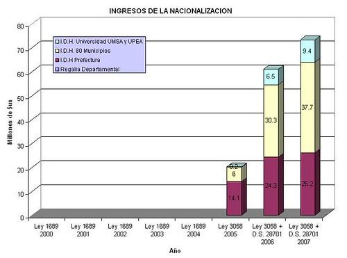 Regalias+IDH La Paz