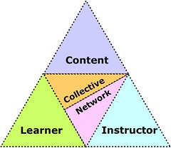 Interaction Matrix Core by jrhode, on Flickr