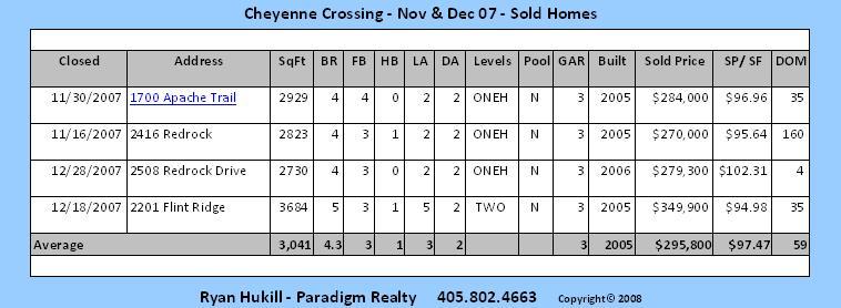 Cheyenne Crossing Edmond OK SOLD