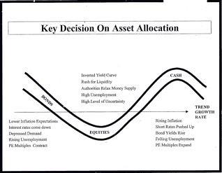 multi-currency-allocation-graph