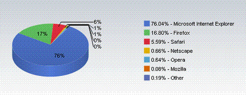 browserStats2007.png