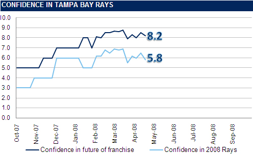[RI CONFIDENCE GRAPH] The Rays Index Confidence Graph: Week 4