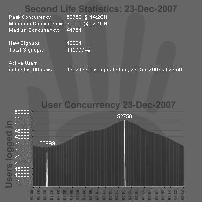 SL Stats 23-12-2007