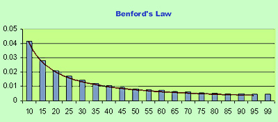 Benford's law