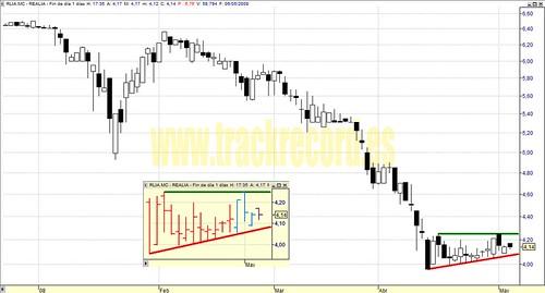 Realia, RLIA.mc, Mercado Continuo (análisis 6 mayo 2008)