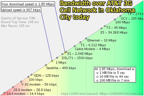 Bandwidth over AT&T 3G Cell Network in Oklahoma Bandwidth over AT&T 3G Cell Network in Oklahoma City today