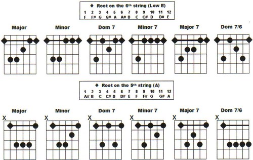 Guitar guitar chords g c d : Media Library - Guitar and Piano Chords Together ...