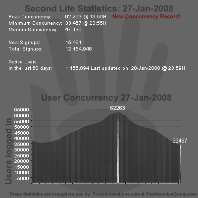SL Stats 27-01-2008 -  New Concurrency Record