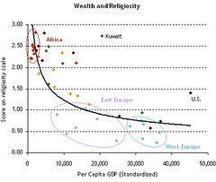Wealth and Religiosity (jurvetson) Tags: topf25 religion graph pew survey memes global wealth attitudes religiosity