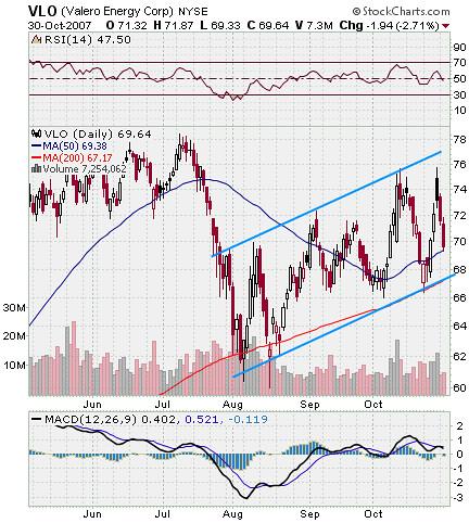 Valero Stock Chart