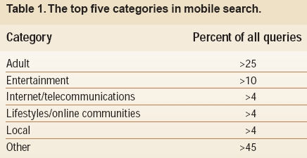 Google Mobile Search Categories