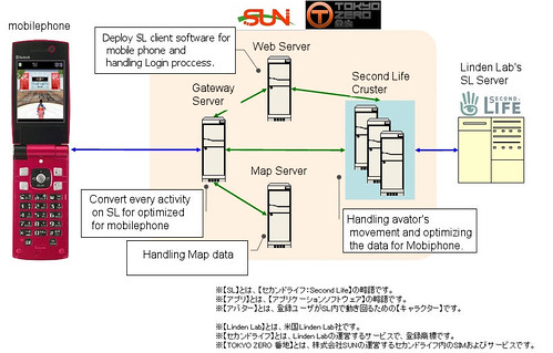 Second Life to Mobile Phones, System Architecture