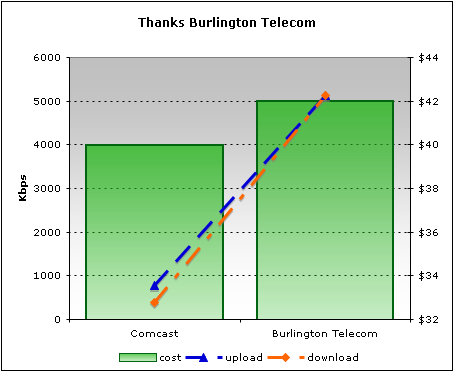 Thanks Burlington Telecom